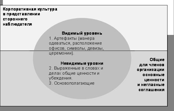 Примеры компании с корпоративной культурой